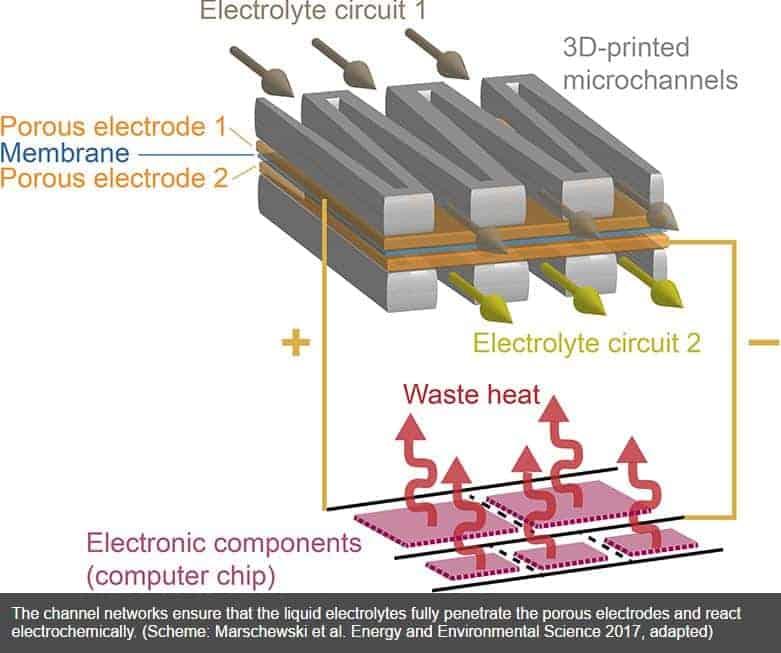 Electrolyte circuit 1