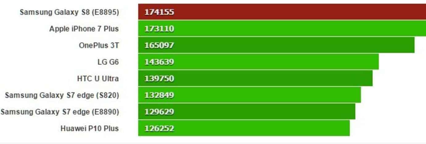 Galaxy S8 Exynos 8895 AnTuTu Score