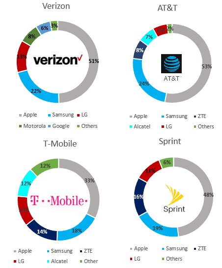 Q4 2016 US Smartphone Share by Carrier Q4 2016
