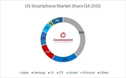 US Smartphone market share Q4 1