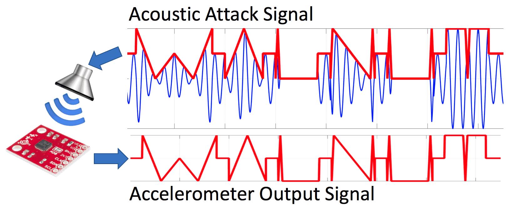 WALNUT Acoustic Attack 3
