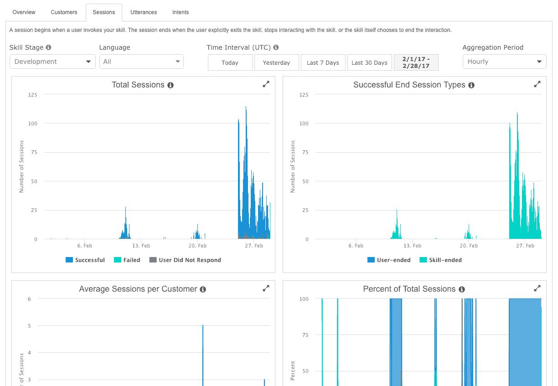 Alexa Metrics Dashboard 4