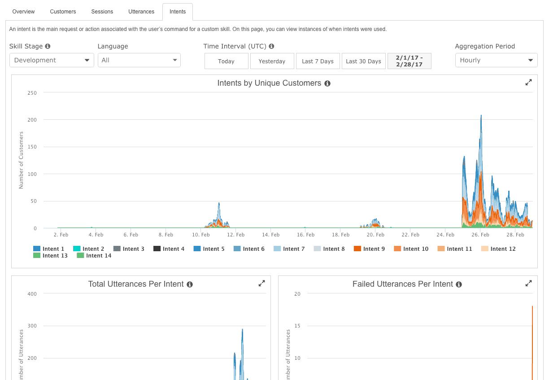 Alexa Metrics Dashboard 6