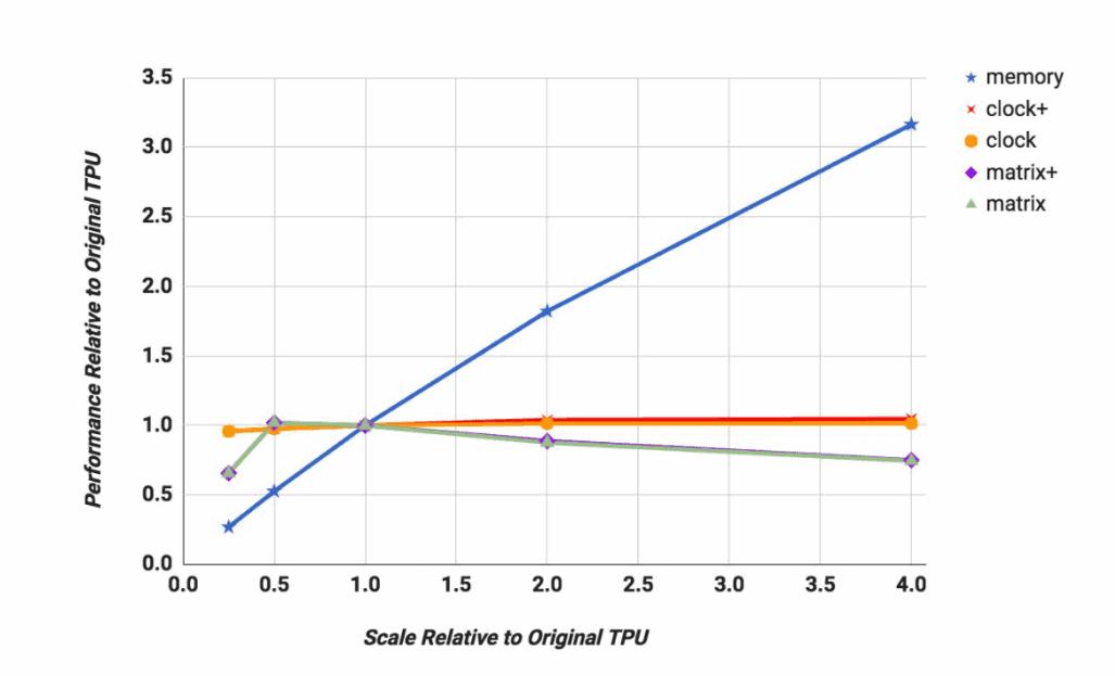 Google TPU Analysis 2