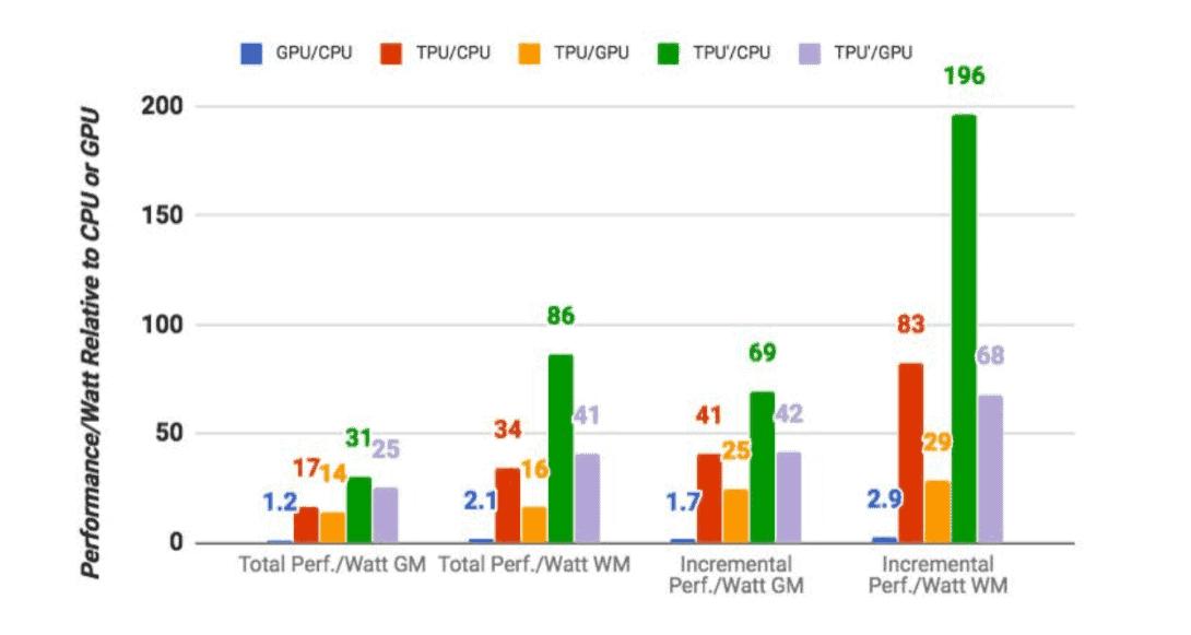 Google TPU Analysis 3