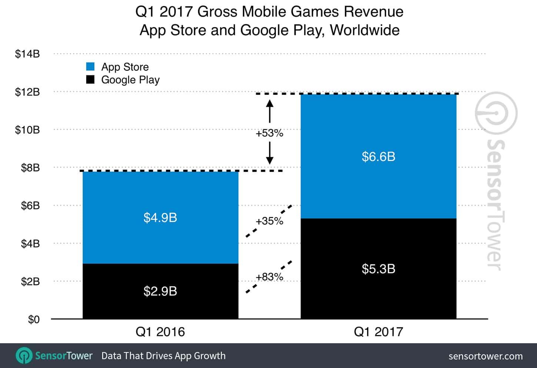 q1 2017 games category revenue growth
