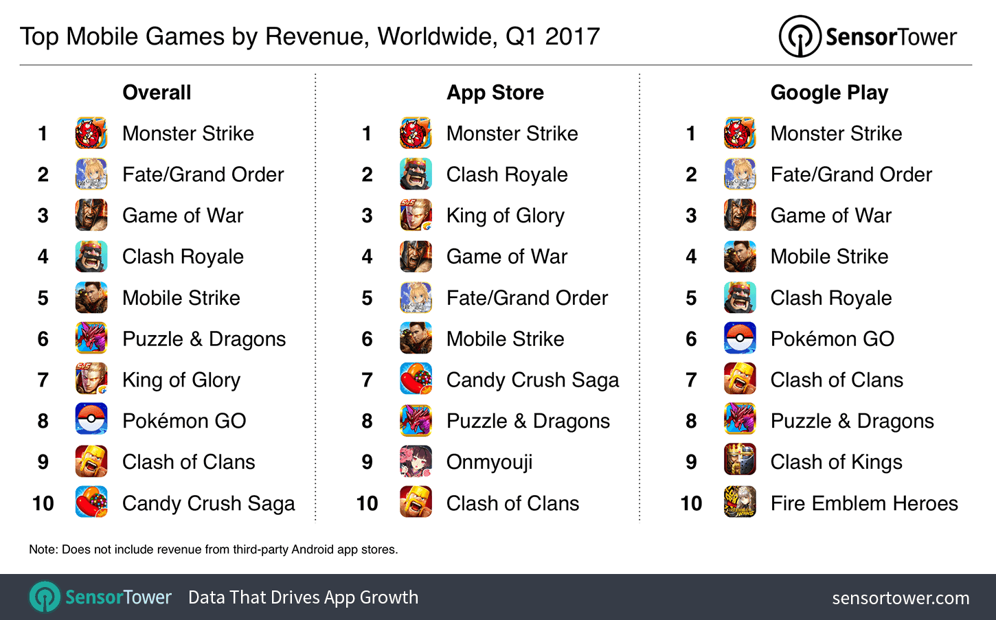 q1 2017 top mobile games by revenue
