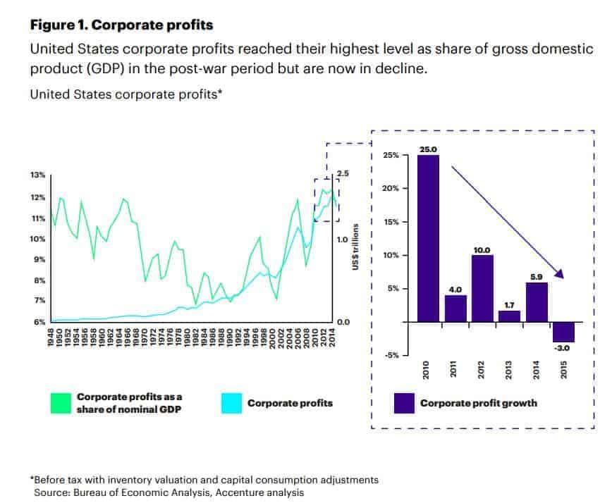 AI Corporate Profits 1