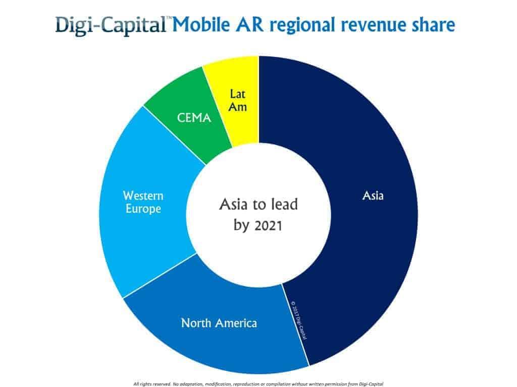 Mobile AR Regional Revenue Sectors Digi Capital