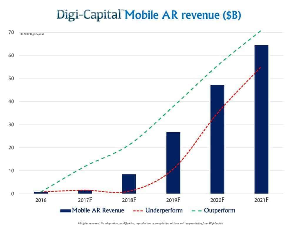 Mobile AR Revenue Digi Capital