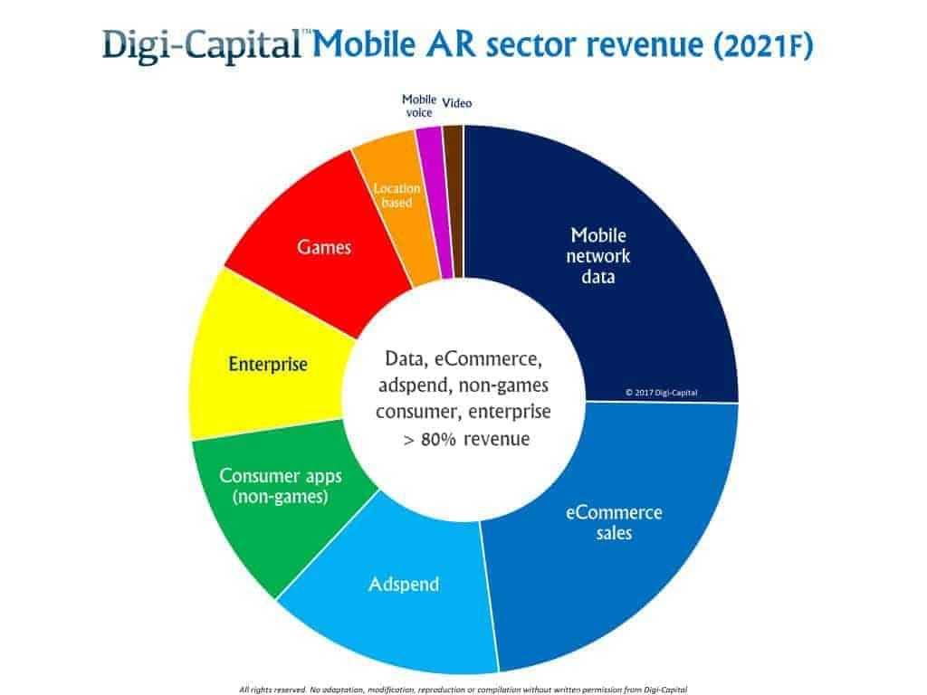 Mobile AR Revenue Sectors Digi Capital