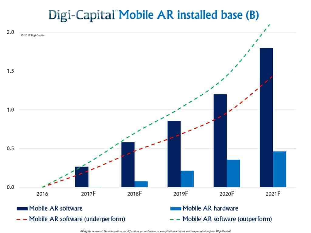 Mobile AR User Base Digi Capital