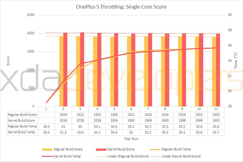 OnePlus 5 GEEKBENCH4 noCHEATING XDA Developers 2