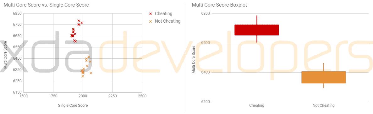 OnePlus 5 GEEKBENCH4 noCHEATING XDA Developers 5