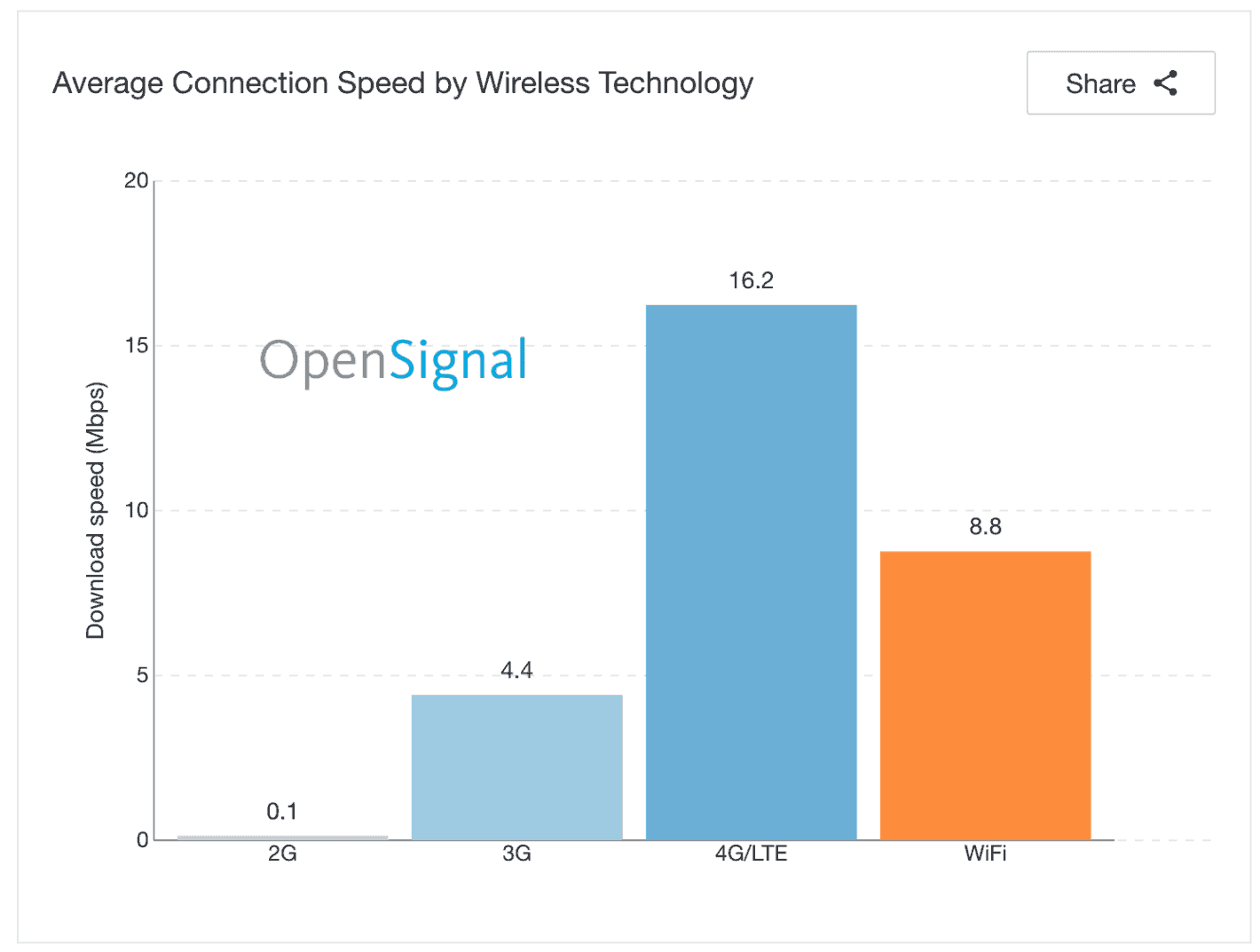 Australia 4G speeds average 33Mbps for 10th globally: OpenSignal