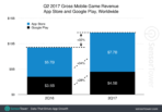 2017 Q2 Mobile Games Revenue and Growth 01