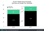 2017 Q2 Mobile Games Revenue and Growth 02