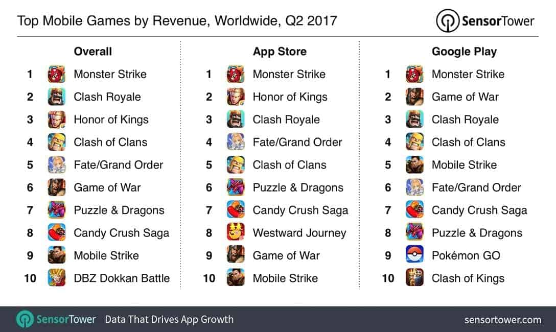 2017 Q2 Mobile Games Revenue and Growth 04