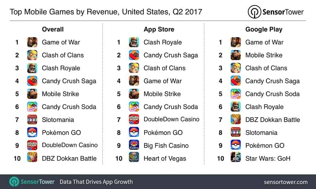 2017 Q2 Mobile Games Revenue and Growth 06
