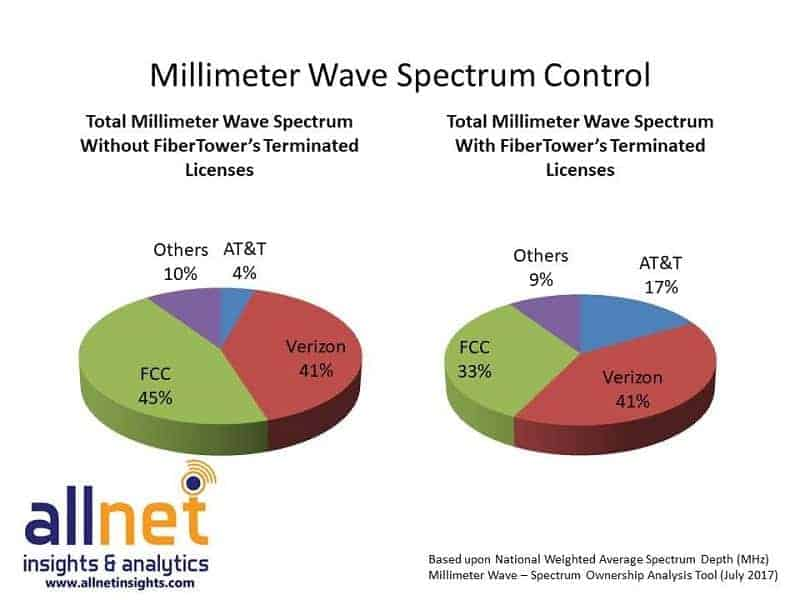 Allnet Spectrum Control Pie 1