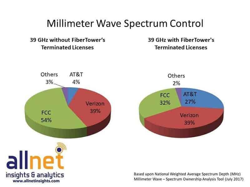 Allnet Spectrum Control Pie 3