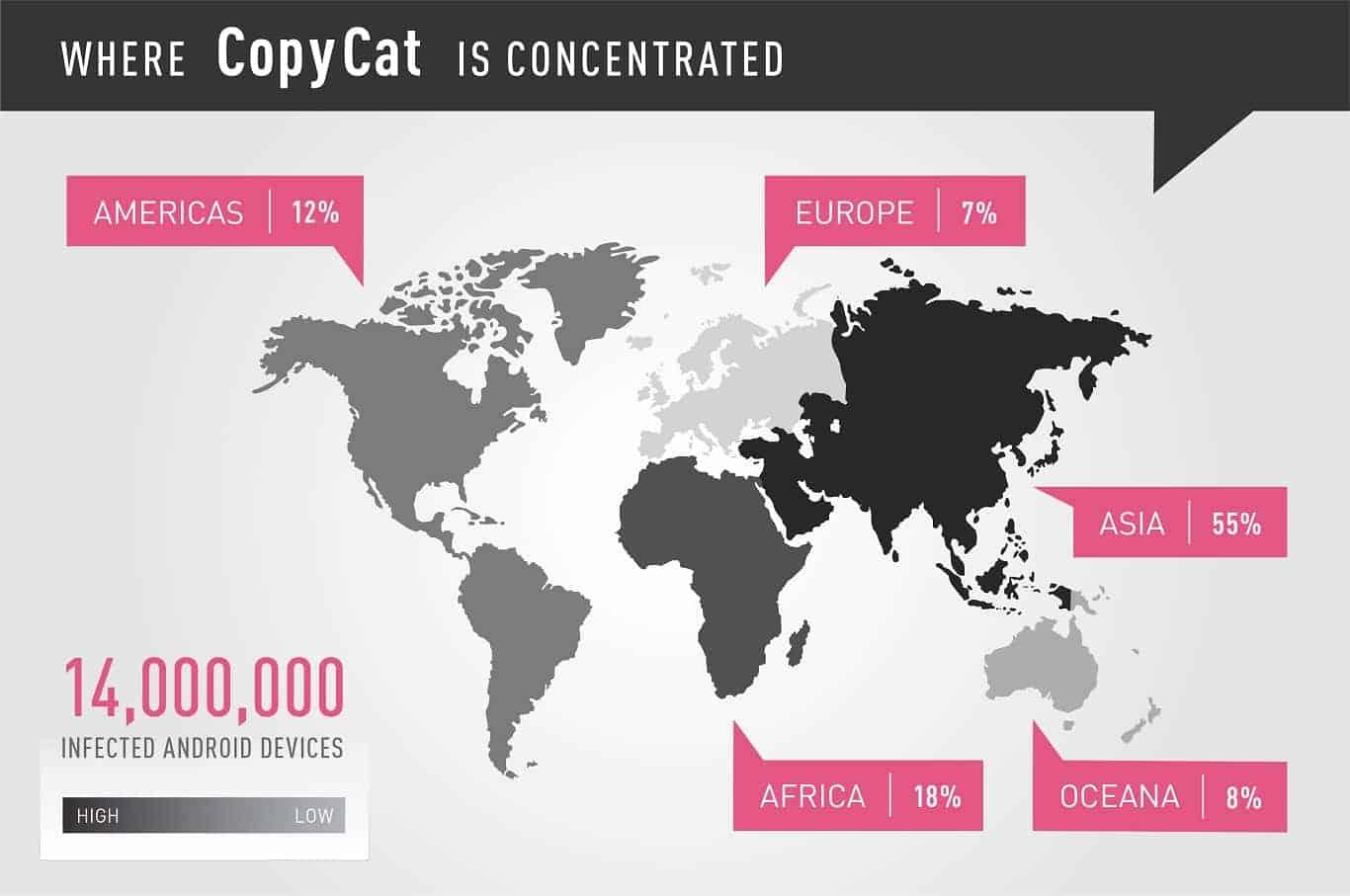 CopyCat Malware Device Concentration