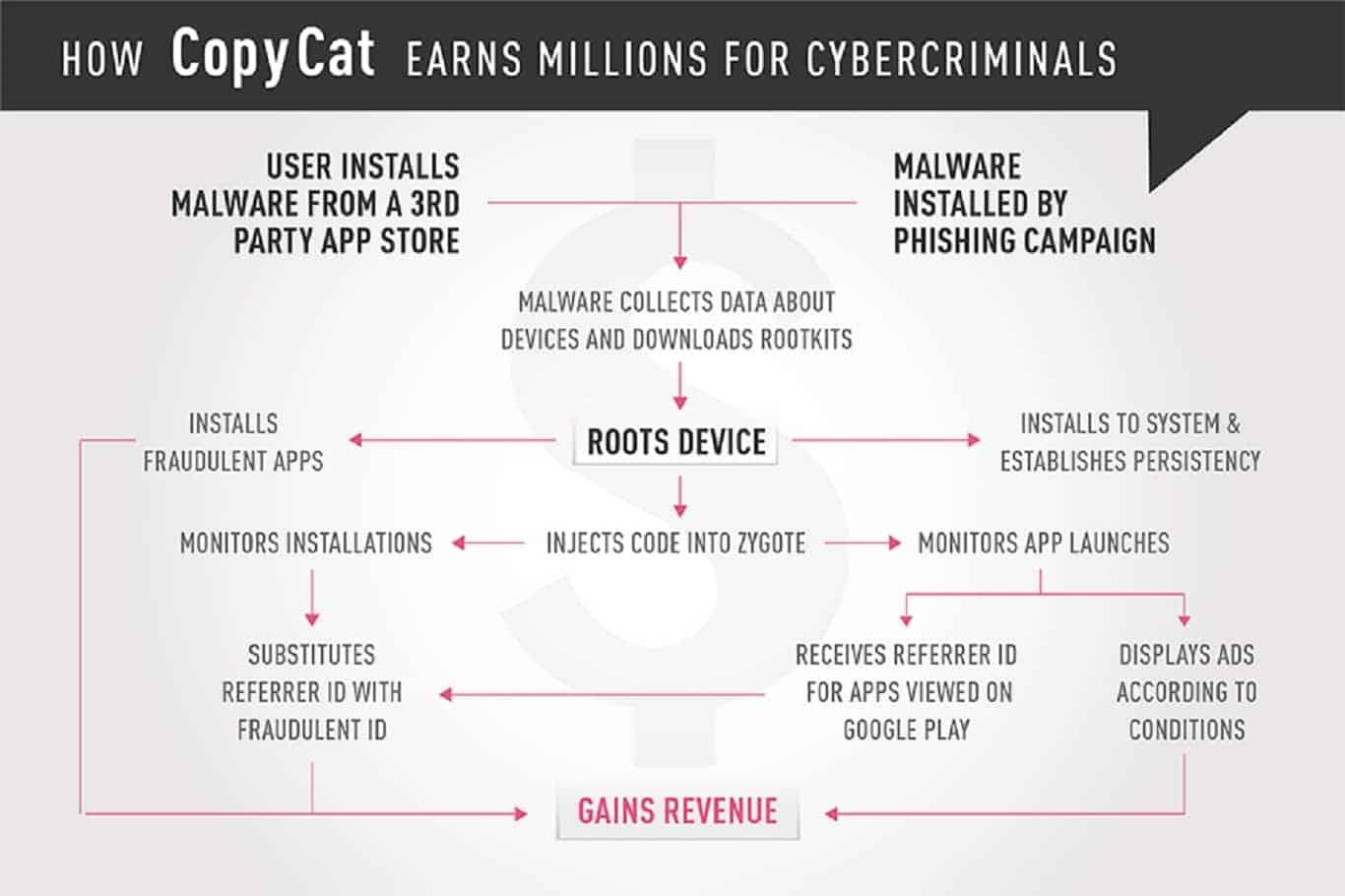 CopyCat Malware Operations Flowchart