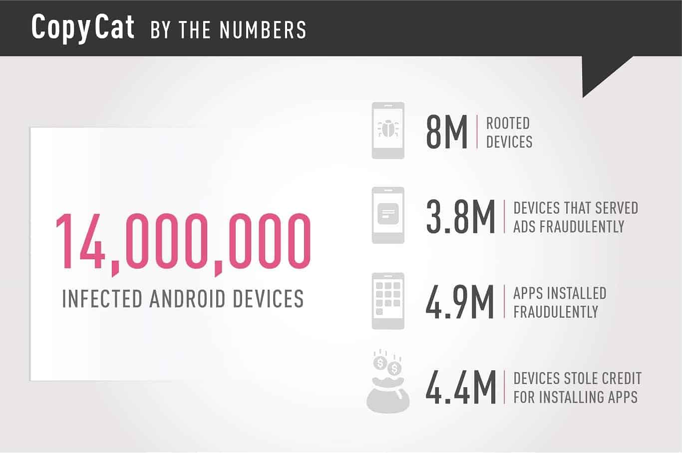 CopyCat Malware Total Number Of Devices