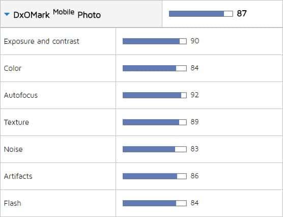 OnePlus 5 DxO Score Photos
