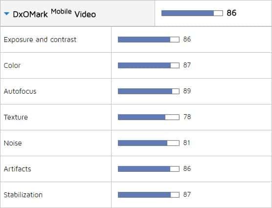 OnePlus 5 DxO Score Videos