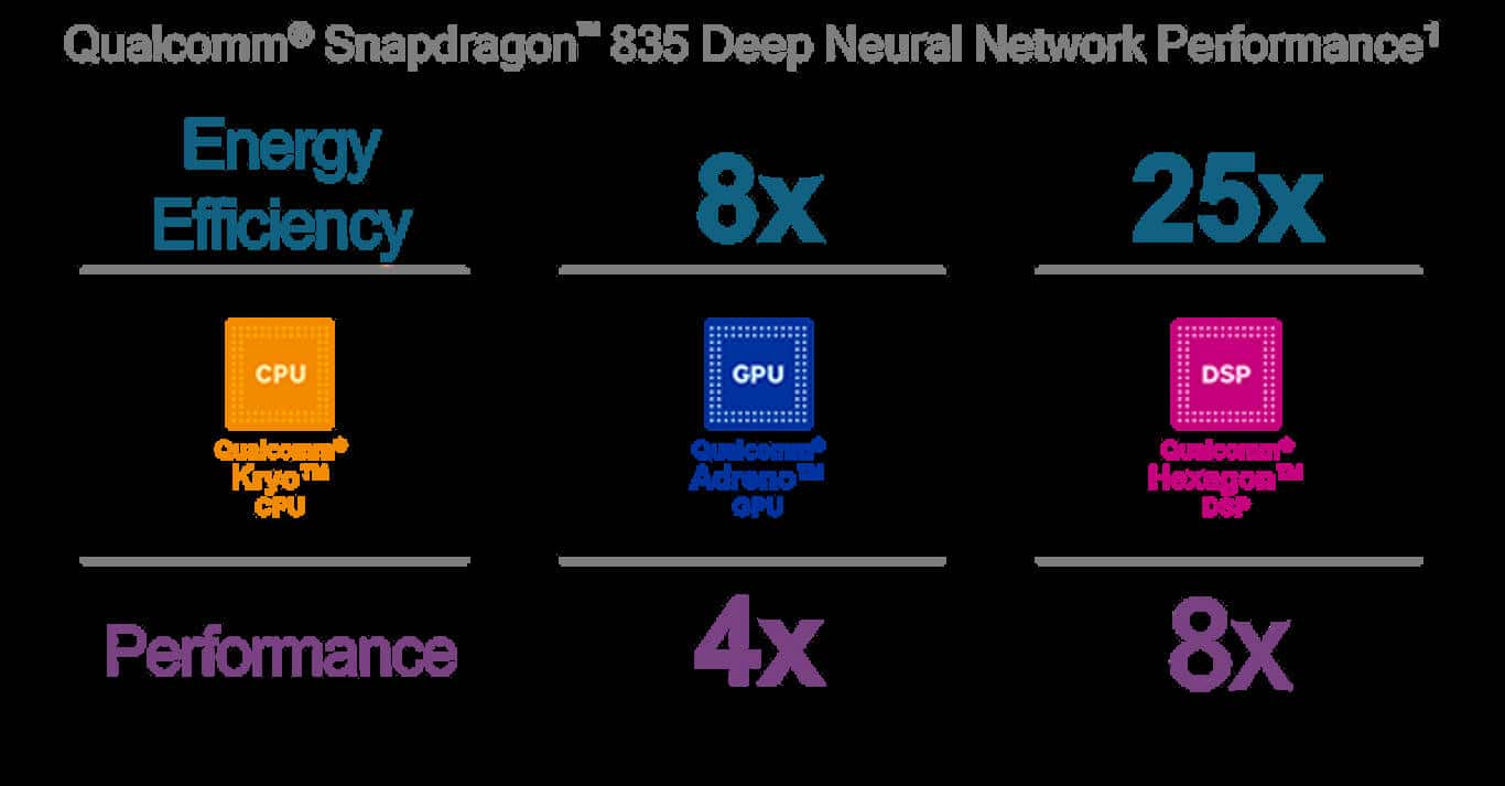 Snapdragon Neural 1