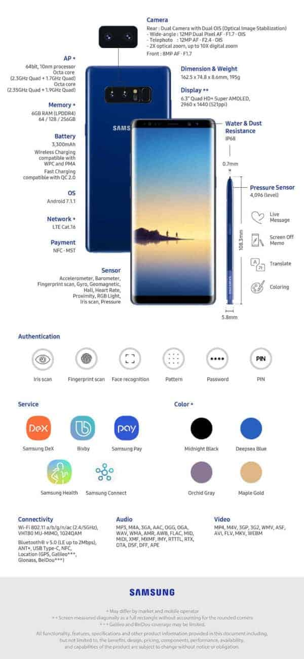 Samsung Infographic Shows Off Galaxy Note 8 Features ...