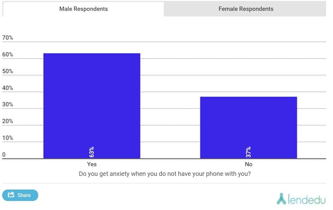 LendEDU Poll Separation Anxiety from Mobile Chart 02