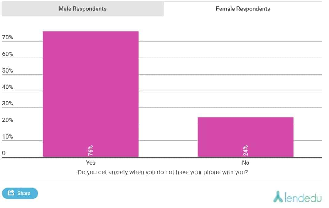 LendEDU Poll Separation Anxiety from Mobile Chart 03