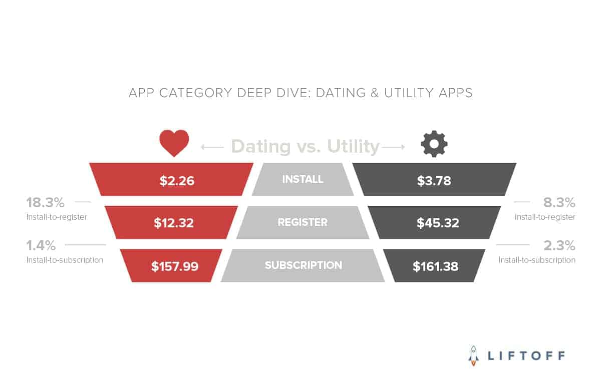 Liftoff APP CATEGORY DEEP DIVE DATING UTILITY APPS