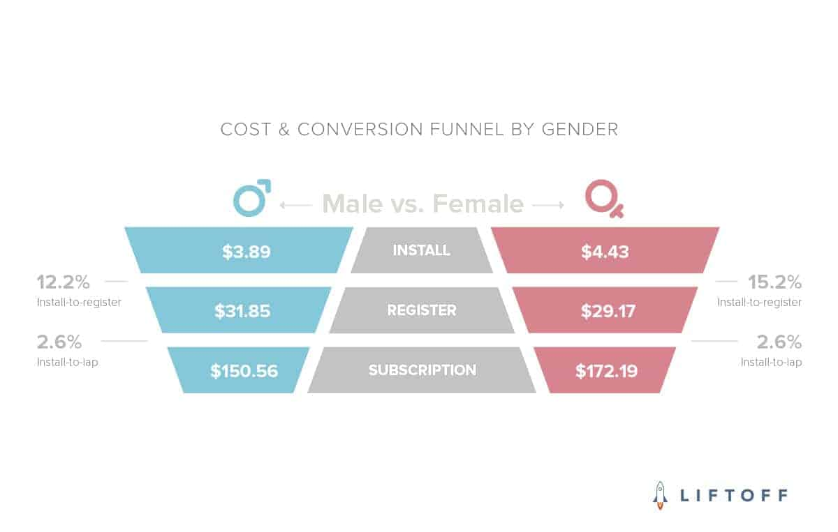Liftoff COST CONVERSION FUNNEL BY GENDER
