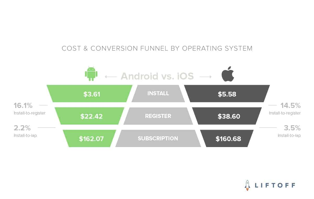 Liftoff COST CONVERSION FUNNEL BY OPERATING SYSTEM
