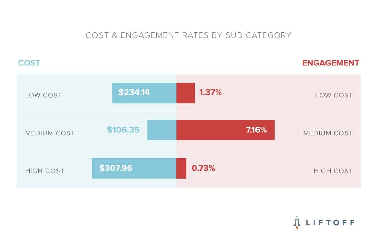 Liftoff COST ENGAGEMENT RATES BY SUB CATEGORY