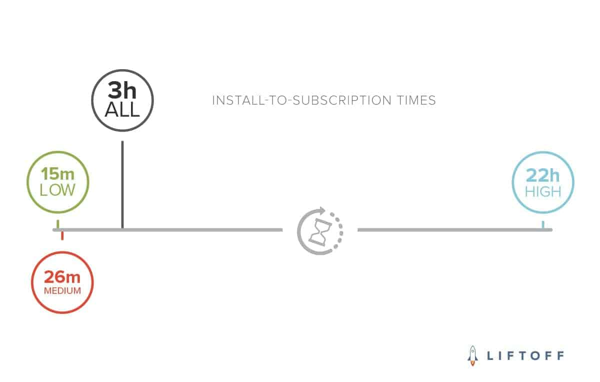 Liftoff INSTALL TO SUBSCRIPTION TIMES