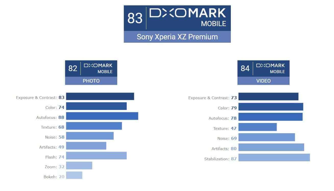 DxOMark Chart Sony Xperia XZ Premium