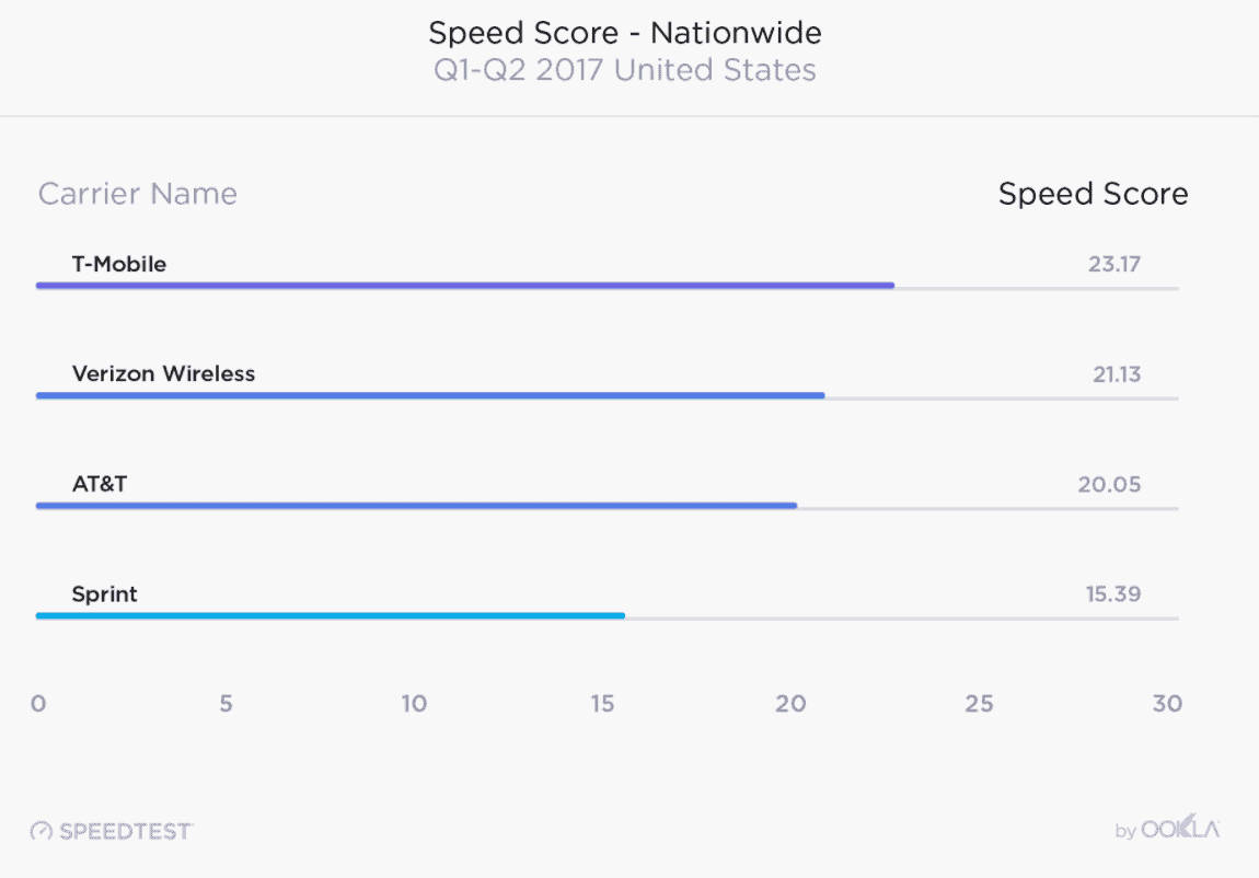Speedtest carrier speed data 1