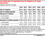 us cord cutters age group