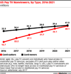 us pay tv cord cutters
