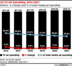 us tv ad spending