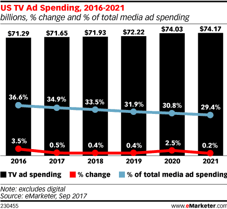 us tv ad spending