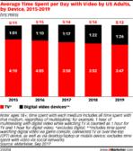 us tv average viewing time