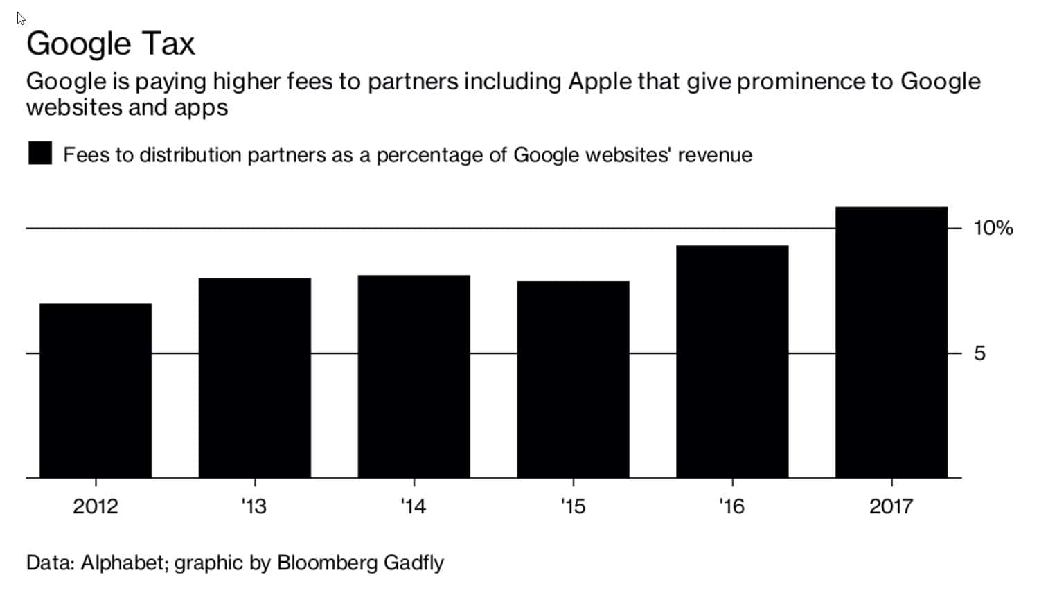 Bloomberg supplied Google Fee Payout Chart 2017