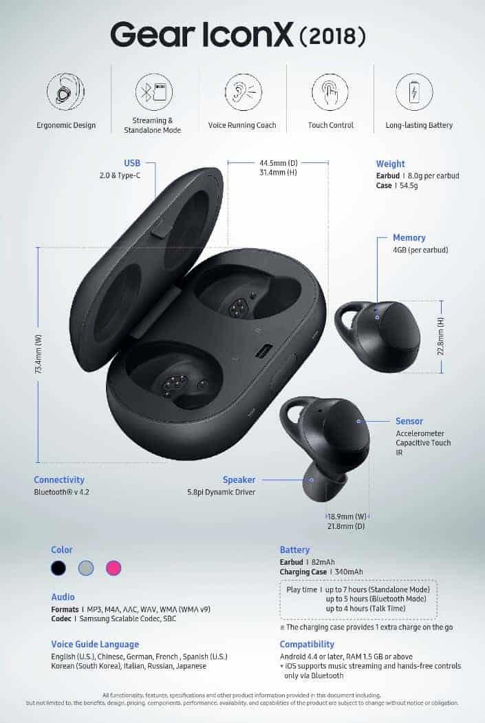 Samsung Gear IconX 2018 Infographic 102017