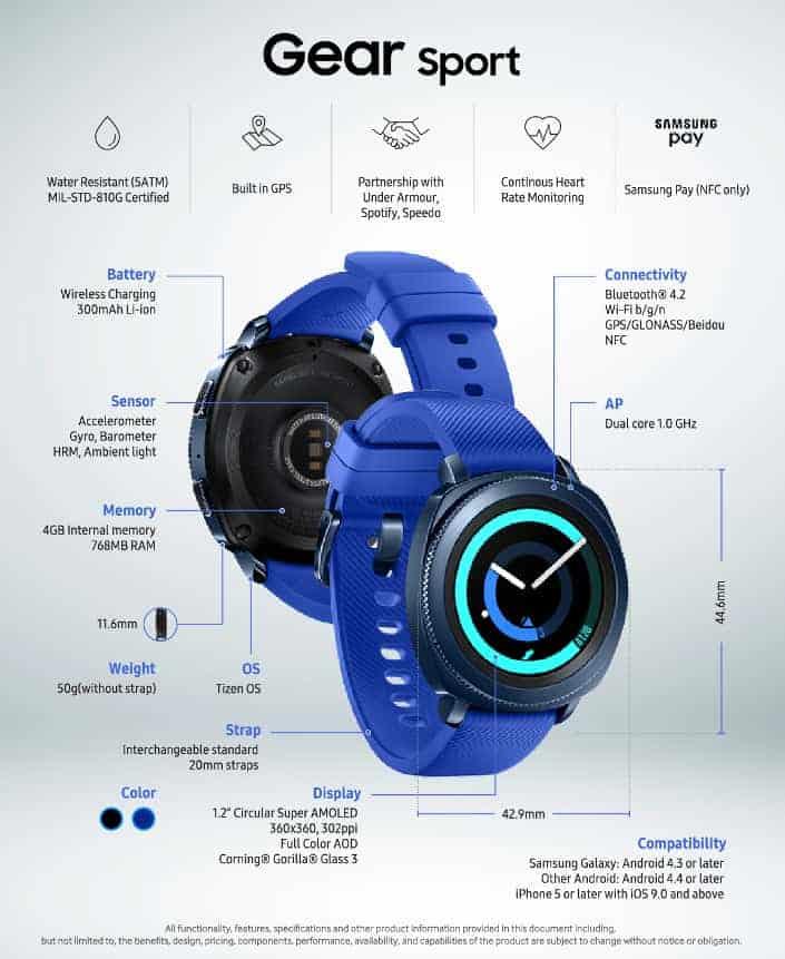 Samsung Gear Sport Infographic 102017