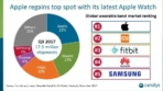 Canalys Smartphones Wearables Q3 2017 1